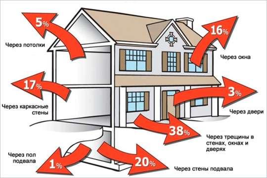 Самые распространенные источники потери тепла в частных домах