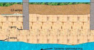 Как изолировать фундамент при высоком уровне грунтовых вод