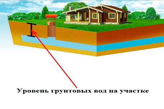 Как изолировать фундамент при низком уровне грунтовых вод