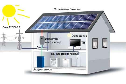 Как подобрать оборудование для домашней солнечной электростанции. Часть 1