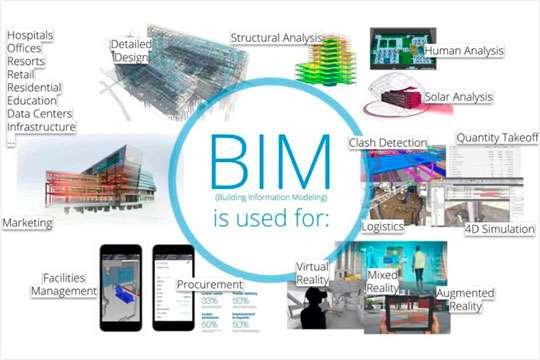 Какова практика применения информационных моделей в современном строительстве