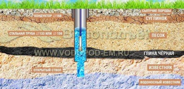 Строительство скважины наводу «под ключ»: правила, советы ирекомендации специалистов.