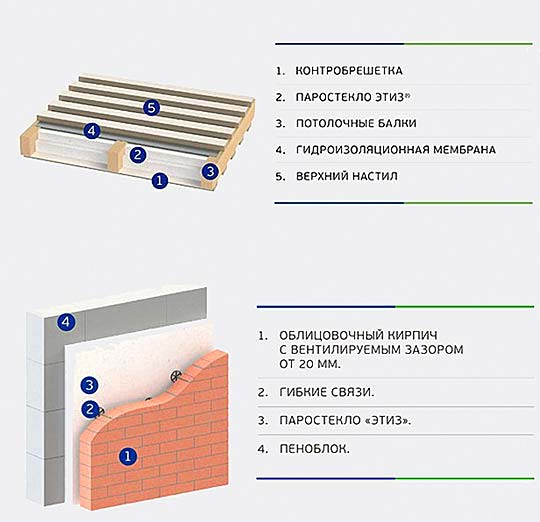 Как правильно утеплить дом с помощью пеностекла